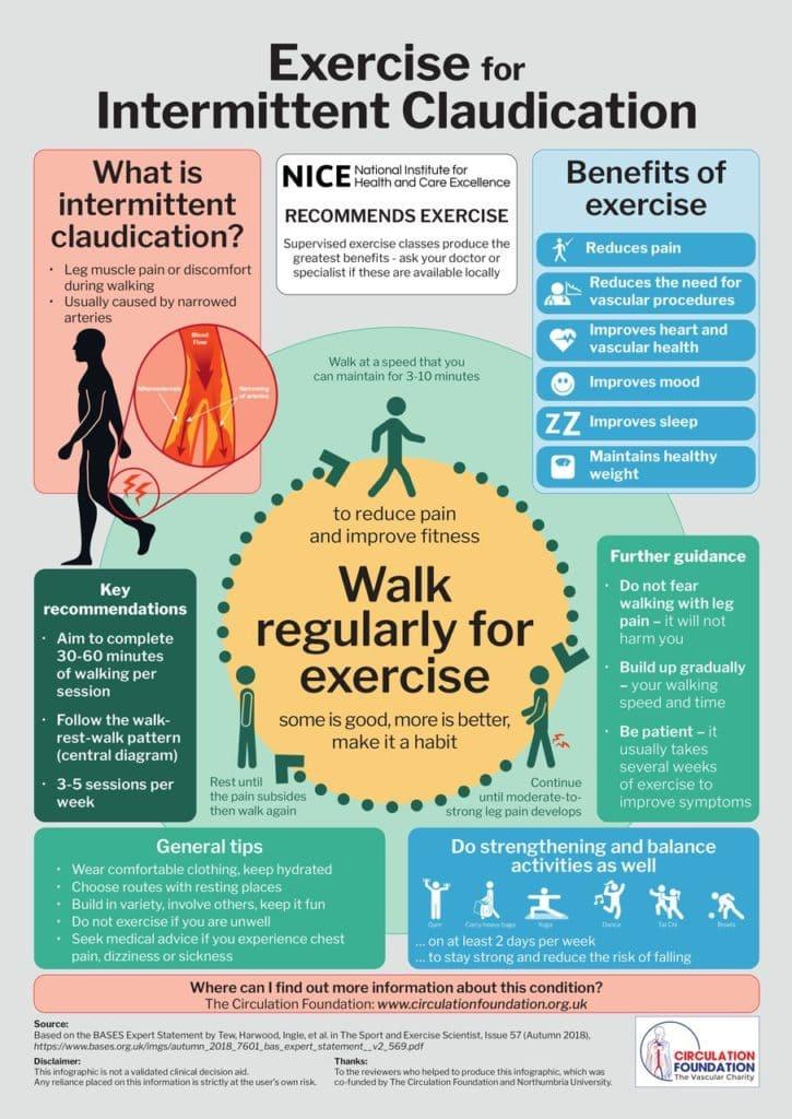 間歇性跛行的運動建議:1頁式資訊圖表(Infographic. Exercise for intermittent claudication )
