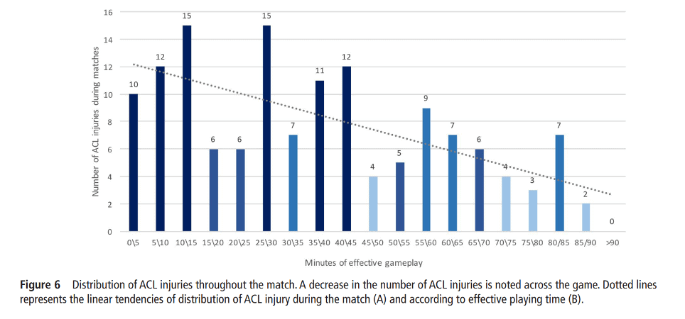 distribution of ACL injuries time