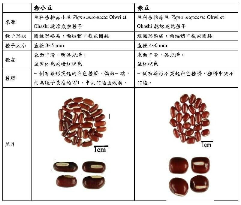 赤小豆與紅豆比較,莫怪古今中外常將兩者混淆了